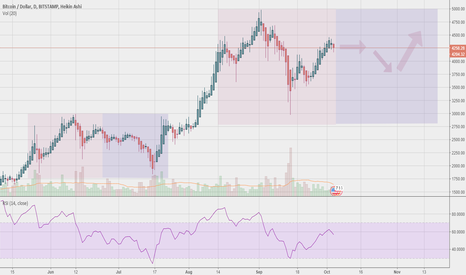 BTCUSD: BTC - Can history repeat itself?