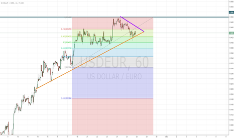 USDEUR: Selling Opportunity on USD/EUR