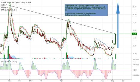 COMPUSOFT: compusoft Buy cmp 15.05 Target 22.35