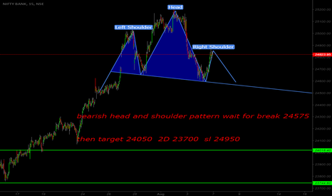 BANKNIFTY: bearish head and shoulder pattern wait for break level in chart