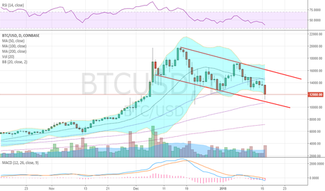 BTCUSD: Watching this falling channel