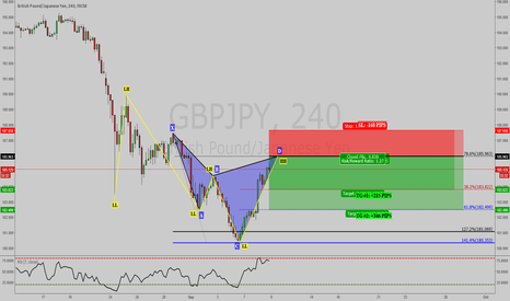 GBPJPY: GBPJPY: BEARISH CYPHER PATTERN WITH THE OVERALL TREND ON 4 HR !!