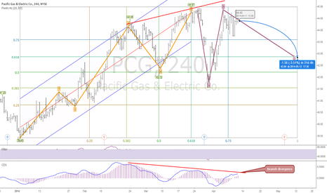 PCG: What about utility stocks? Gann Fibonacci Elliott Wave Forecast
