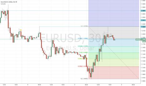 EURUSD: eur/usd buscando 1.11628 ó 1.11258 ?