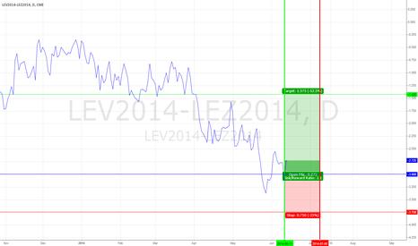 LEV2014-LEZ2014: Live Cattle Spread