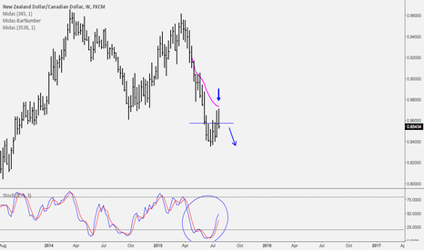 NZDCAD: Weekly Shorting Opportunity on NZD/CAD