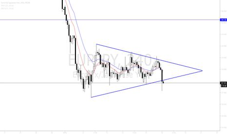 EURJPY: EURJPY break low of Wedge exposes 126.10 Low