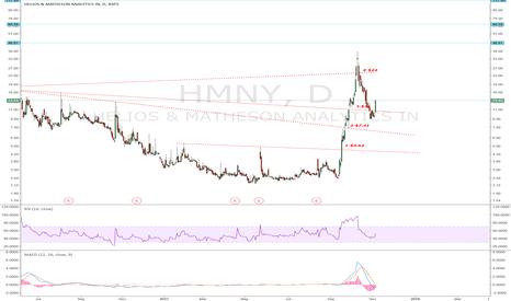 HMNY: HMNY: Broken three level of resistance. Next Stop $25?