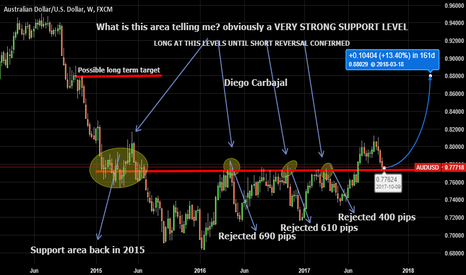 AUDUSD: LONG AT STRONG SUPPORT