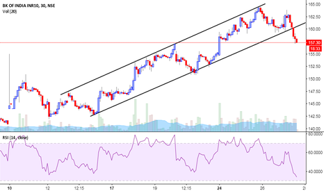BANKINDIA: Channel Break { BEARISH }