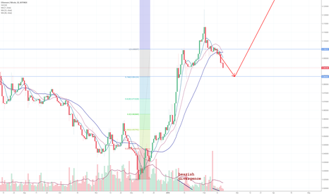 ETHBTC: ETHBTC close to correction target (0.084)