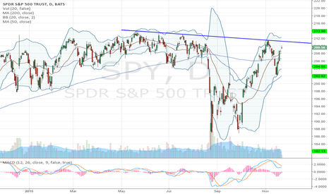 SPY: Not buying this $SPY rally