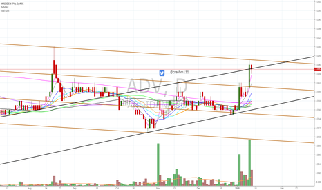 ADV: $ADV bouncing within trend lines