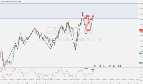 GBPNZD: Painless winner