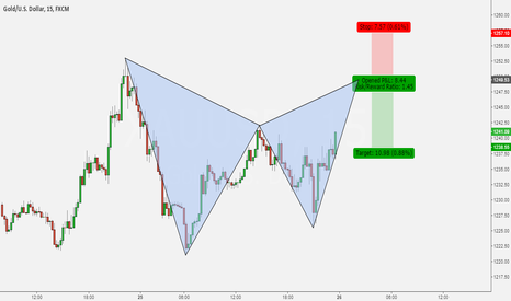 XAUUSD: BEAR GARTLEY PATTERN ON GOLD