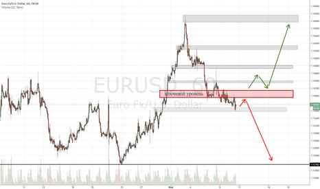 EURUSD: Текущий уровневый расклад и возможные сценарии развития событий