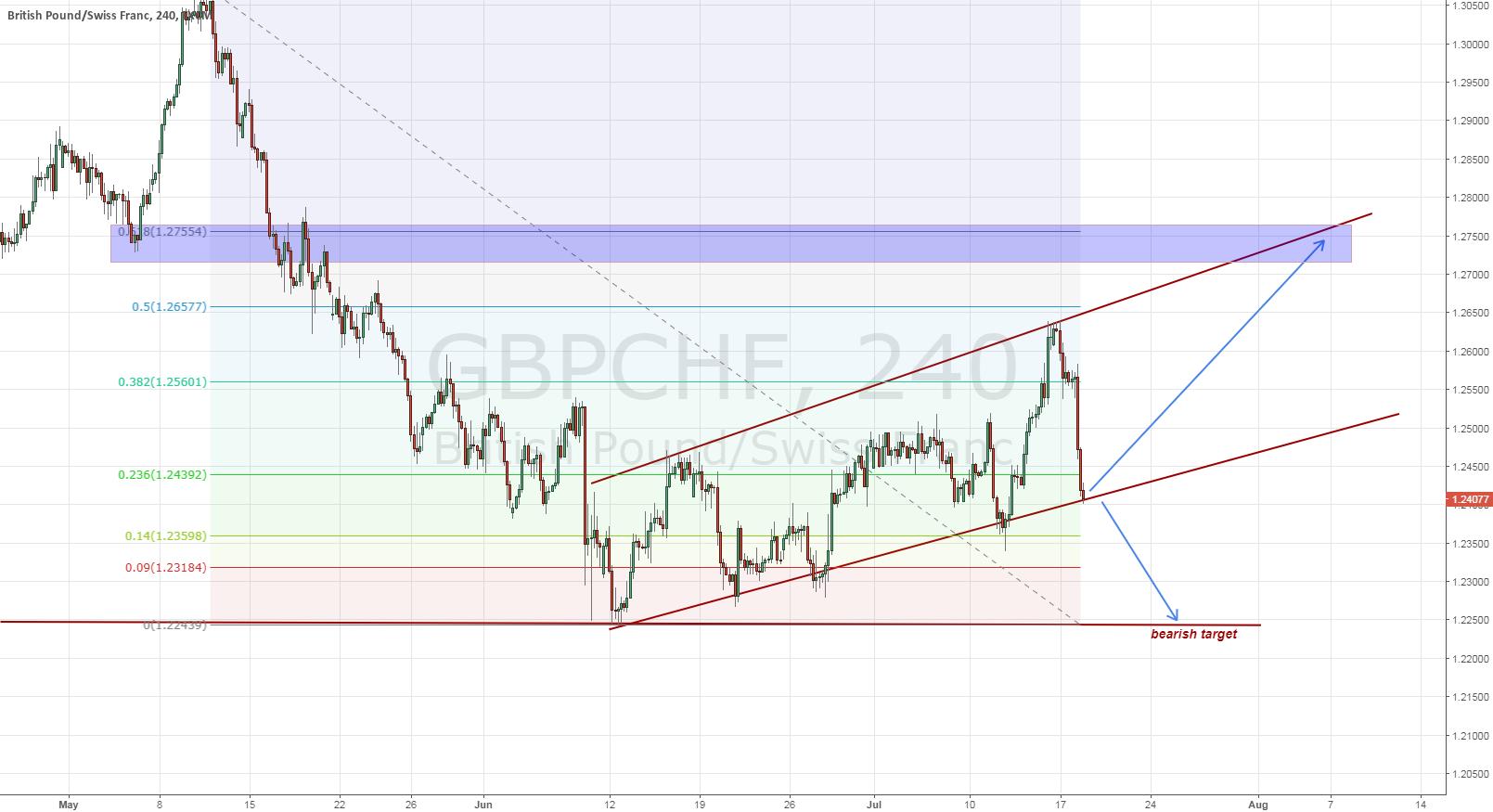 GBPCHF - bearish possibility - July 19 - technical analysis
