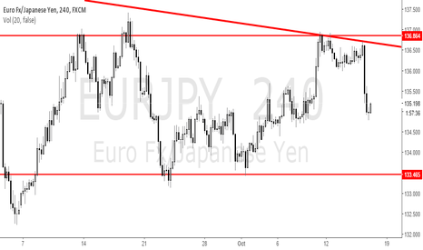 EURJPY: EUR / JPY with Bear's power.