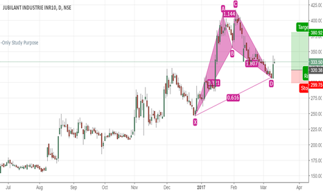 JUBLINDS: Jubiliant Industries Positive breakout Can reach 380