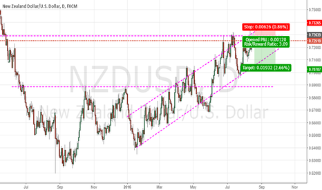 NZDUSD: NZDUSD Trend reversal opportunity