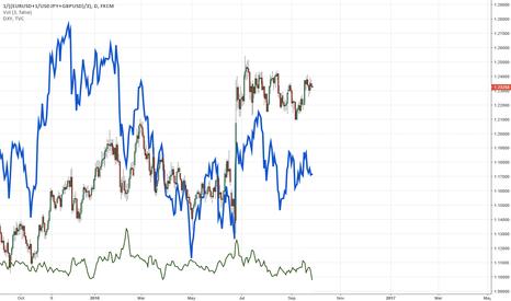 1/((EURUSD+1/USDJPY+GBPUSD)/3): USDollar Monthlies EOD