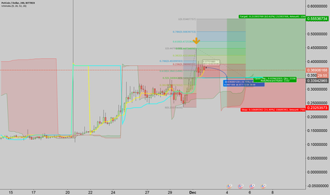 POTUSD: Retrace to the 0.5 fib before continuing a bullish expansion?