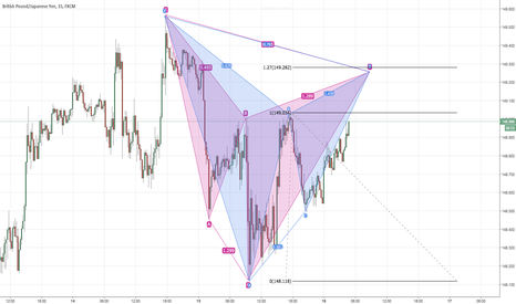 GBPJPY: Dual .786 level with GBPJPY GARTLEY INSIDE CYPHER