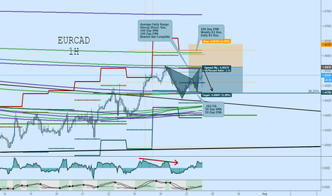 EURCAD: EURCAD Short: Bearish Bat at MA and Structural Confluence
