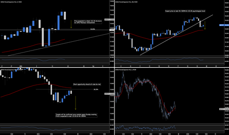 GBPJPY: GBP.JPY - Textbook Trading Opportunity