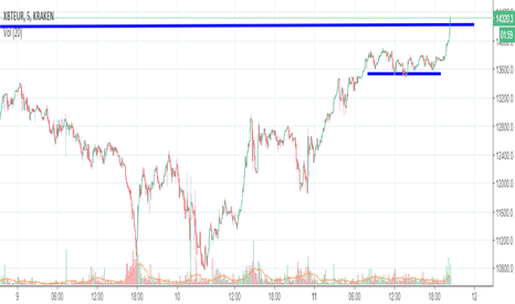 XBTEUR: Short opportunity in BTC (Resistance)