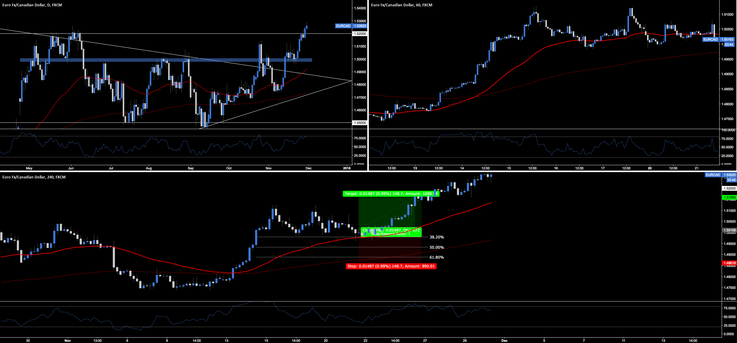 EUR.CAD - Video Technical Analysis.