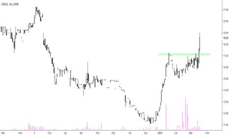 I2D: i2Development - dynamiczny trend wzrostowy