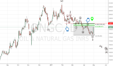 ONGC: Short ONGC around 188 to 190