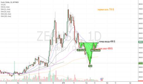 ZECUSD: ZEC/USD H&S