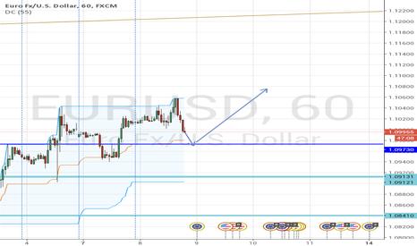 EURUSD: EURUSD nearing short term support level. Bounce is expected.