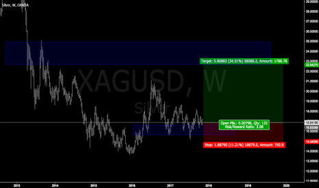 XAGUSD: SILVER , XAGUSD easy trade of this year