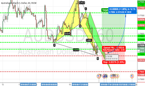 AUDUSD: AUDUSD Two Formation of Bullish Pattern.