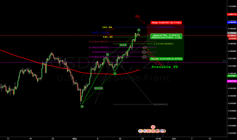USDCHF: Short on the USDCHF ABCD - Fibextension zone, TP on Retrace