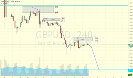 GBPUSD: FIb retracement pattern GBP/USD