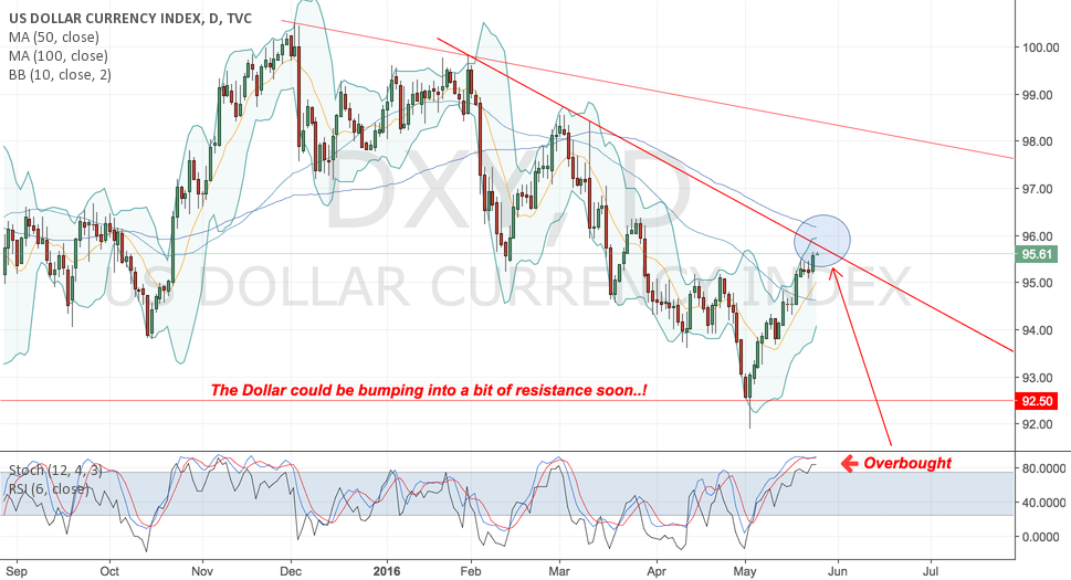 Resistance up ahead for DXY