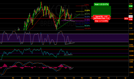 UKOIL: Oil beginning a new rally?