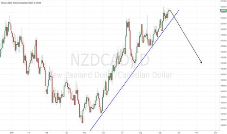 NZDCAD: NZDCAD - OH SO FAR TO FALL