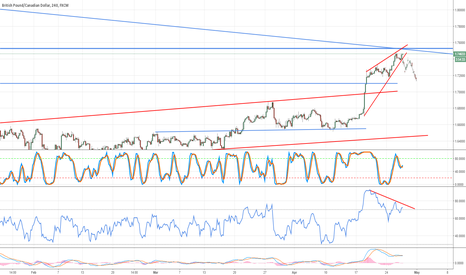 GBPCAD: SELL GBPCAD - Break of Rising Wedge