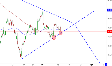 DXY: Do not forget Dollar Index