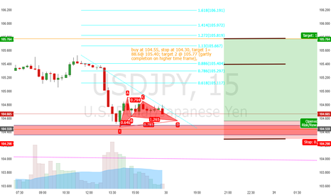 USDJPY: possible long entry  uj for gartly completion