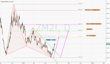 ZM2!: SOYBEAN MEAL ZM2! LONG TERM VIEW