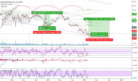 CSTE: Cycle, Divergence & PA -- LONG TERM for 60% YIELD/ANNUM