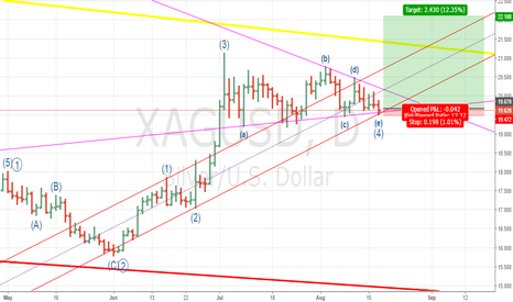 XAGUSD: Silver just finished the 4th wave and started the 5th.