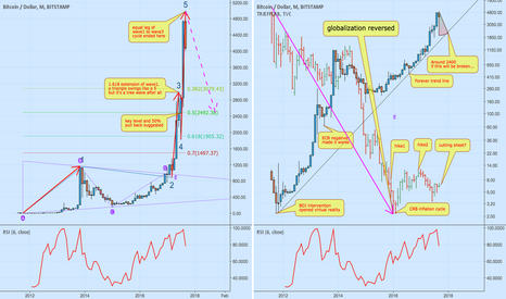 "BTCUSD: A ""forever trend line"" and wasted generation a ""virtual reality"""