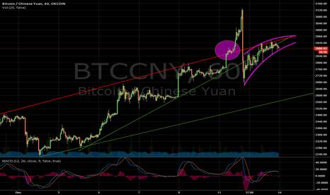 BTCCNY: Bitcoin failed 3000 CNY breakout.